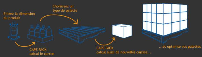 description du fonctionnement de Cape Pack