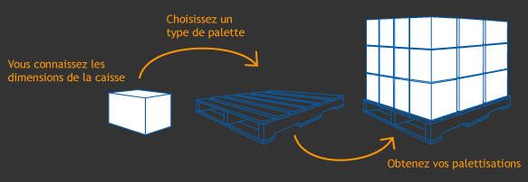 description du fonctionnement de Pallet Lite
