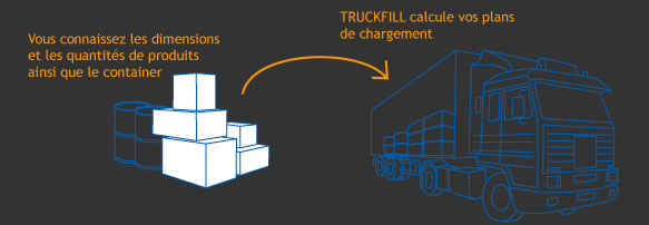 Description du fonctionnement de Truckfill